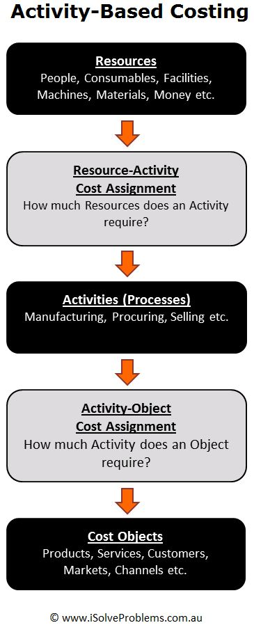 introduction to activity based costing Introduction to activity-based management (abm) is a scorm course formated  class focusing on management reporting and analysis, cost and profitability.
